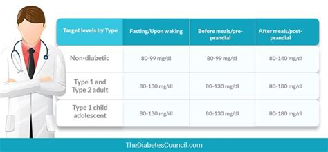 normal adult blood sugars jpg 670x311