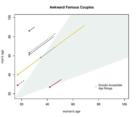 dating age difference equation graph jpg 634x550